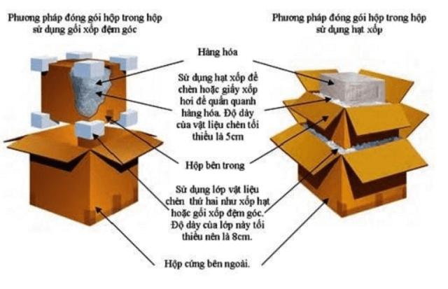 quy cách đóng gói sử dụng xốp